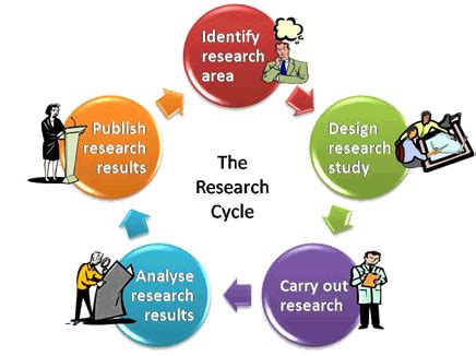 Importance of a research proposal in history